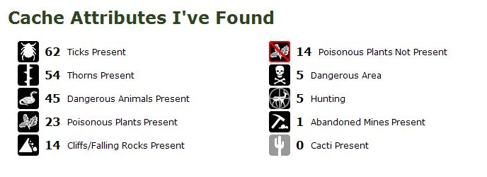 My Geocaching Profile.com Cache Attributes Example